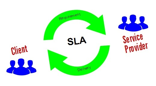 What Is A Service Legal Agreement Network And It Support